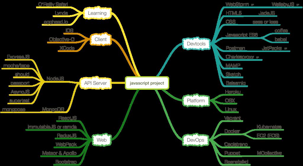 Javascript development mindmap