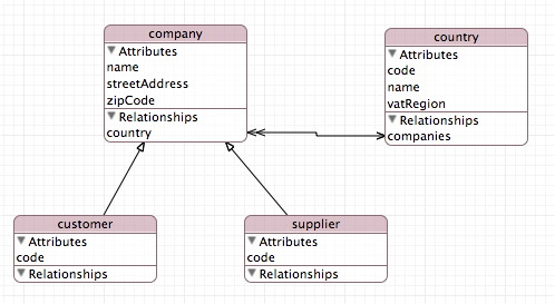 XCode Data Model Diagram