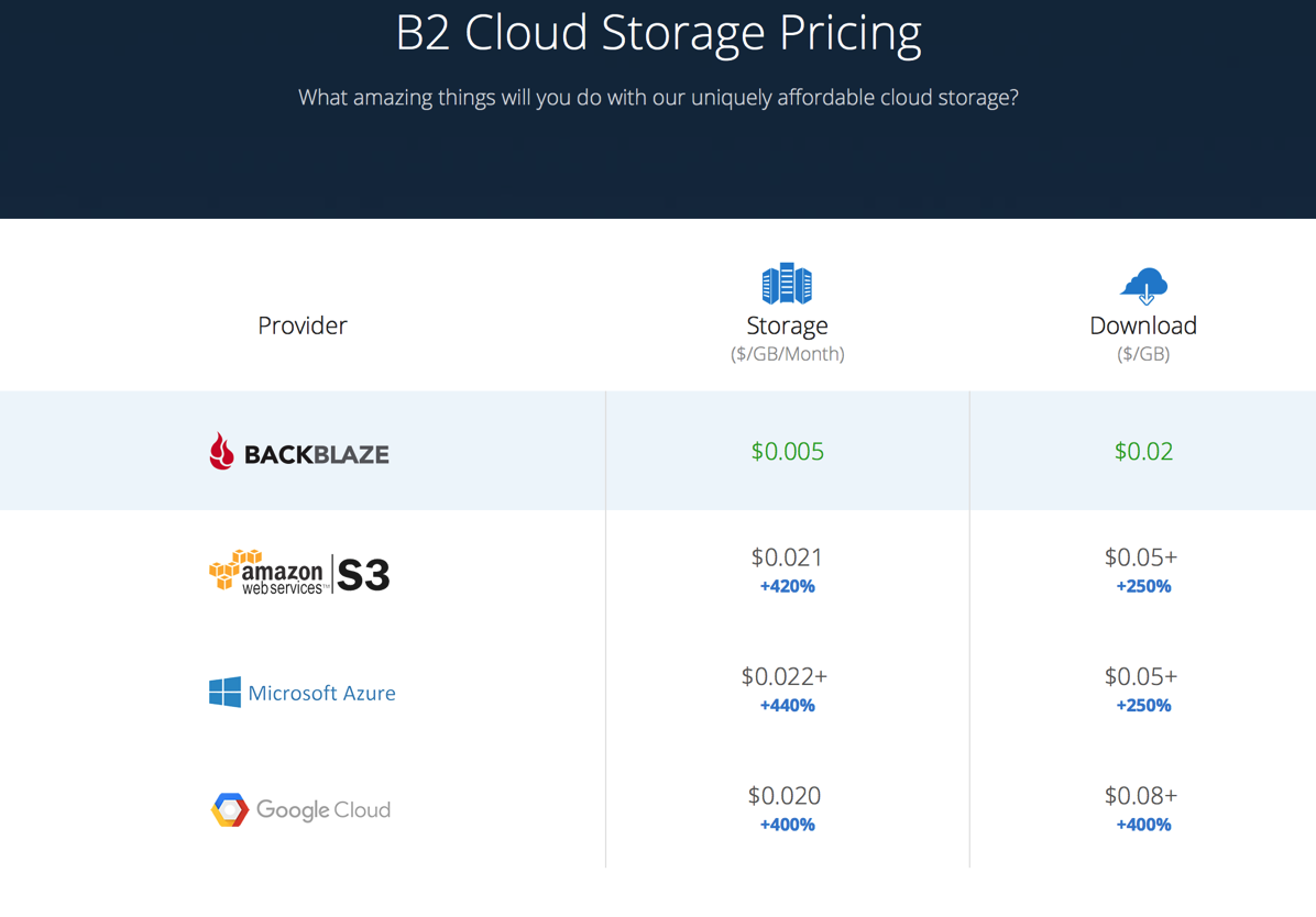 Backblaze B2 pricing.